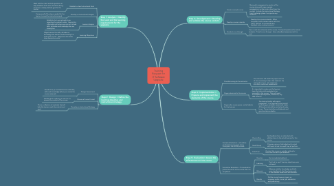 Mind Map: Training Request for IT Software Upgrade