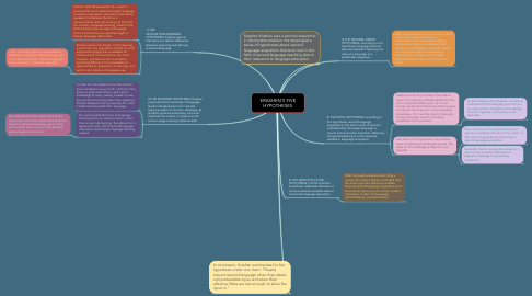 Mind Map: KRASHEN'S FIVE HYPOTHESES