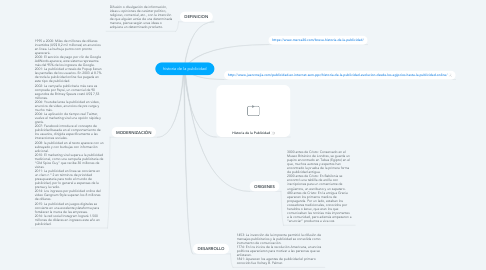Mind Map: historia de la publicidad