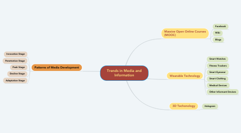 Mind Map: Trends in Media and Information
