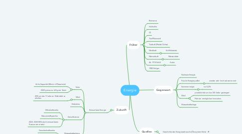 Mind Map: Energie