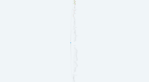 Mind Map: WWDT