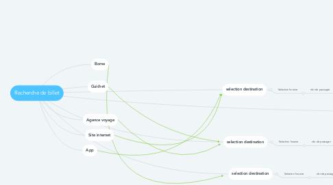 Mind Map: Recherche de billet