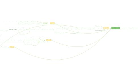 Mind Map: Rechercher un billet