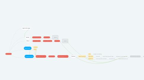 Mind Map: Recherche de billets