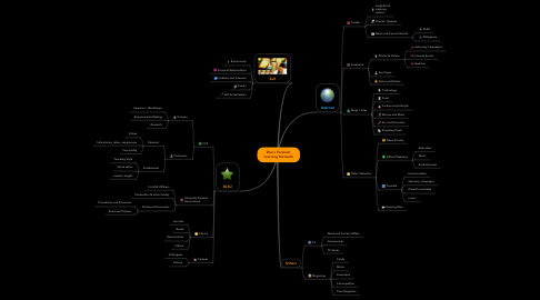 Mind Map: Bea's Personal Learning Network