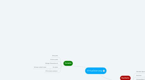 Mind Map: Virtualisierung