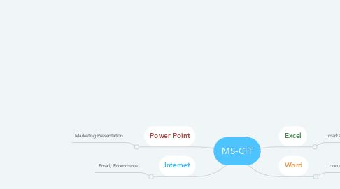 Mind Map: MS-CIT