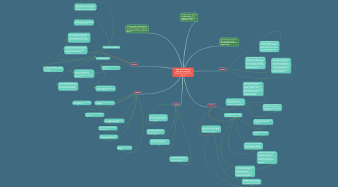 Mind Map: How was life different among the people of Singapore during World War 2?