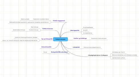 Mind Map: Politisk interesse