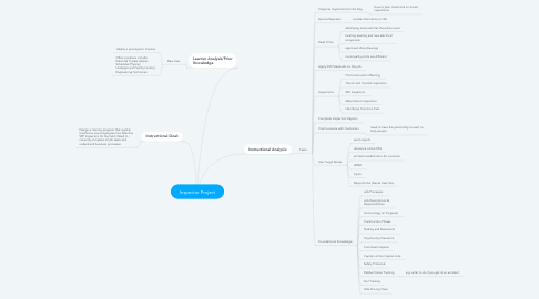 Mind Map: Inspector Project
