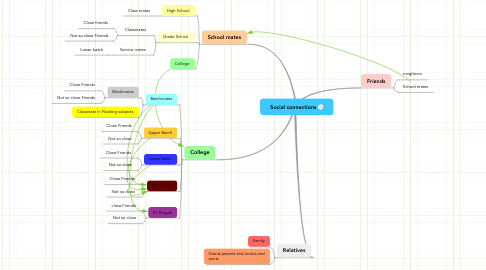 Mind Map: Social connections