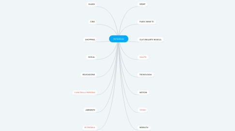 Mind Map: INTERESSI