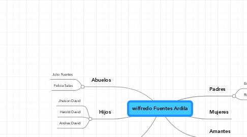 Mind Map: wilfredo Fuentes Ardila