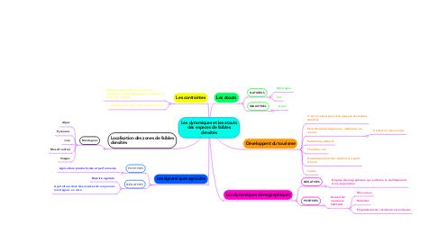 Mind Map: Les dynamiques et les atouts des espaces de faibles densités