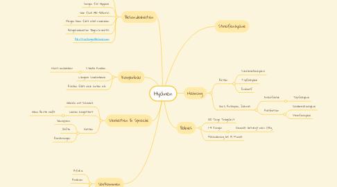 Mind Map: Hyänen