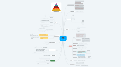 Mind Map: Marketing OP2
