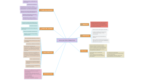 Mind Map: EVALUACIÓN FORMATIVA