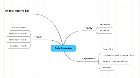 Mind Map: Social Connection