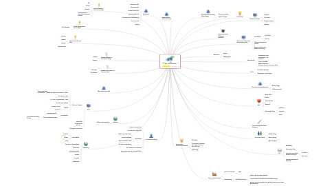 Mind Map: CTL 2011-2012 Planning