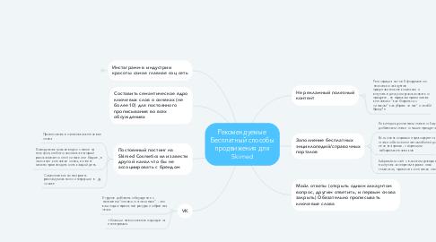 Mind Map: Рекомендуемые Бесплатный способы продвижения для Skimed
