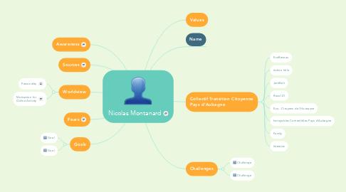 Mind Map: Nicolas Montanard