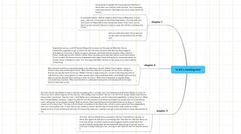 Mind Map: to kill a mocking bird
