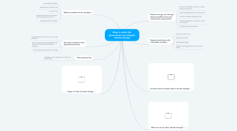 Mind Map: Ways in which the government can mitigate climate change