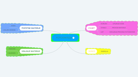 Mind Map: FOTOSINTEZA