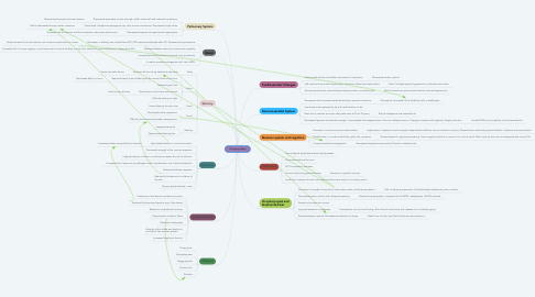 Mind Map: The Aging Adult