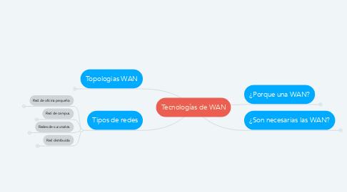 Mind Map: Tecnologías de WAN