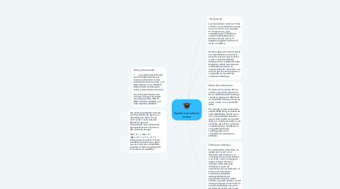 Mind Map: LA COHERENCIA