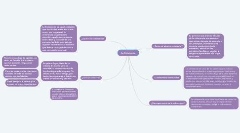 Mind Map: La Coherencia