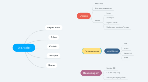 Mind Map: Site Asicler