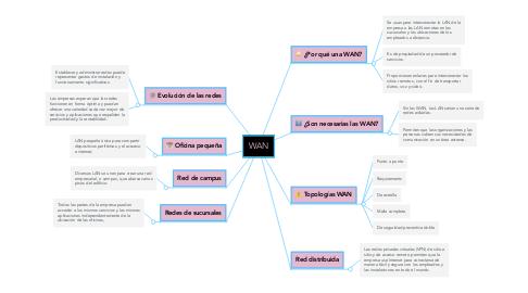 Mind Map: WAN