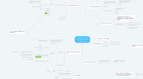 Mind Map: T.2. Conceptos jurídicos fundamentales del D. aplicados al D.C.