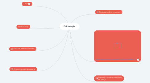 Mind Map: Fisioterapia.