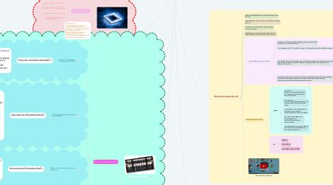 Mind Map: นวัตกรรมเเละเทคโนโลยี