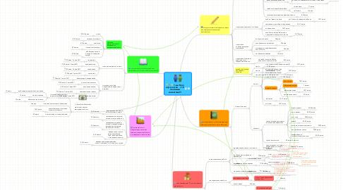 Mind Map: 1-ый блоккоуч-сессий   с 10платнымиклиентами!!!