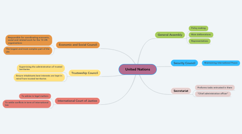 Mind Map: United Nations