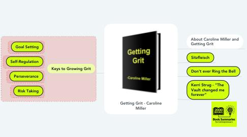 Mind Map: Getting Grit - Caroline Miller