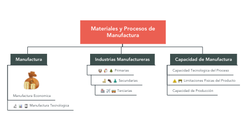 Mind Map: Materiales y Procesos de Manufactura