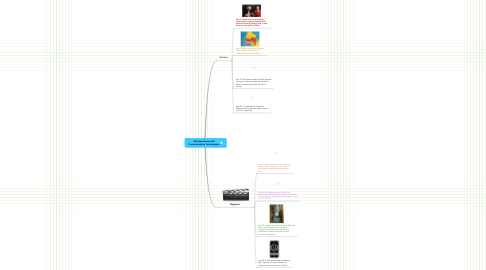 Mind Map: My Experience with Communicative Technologies