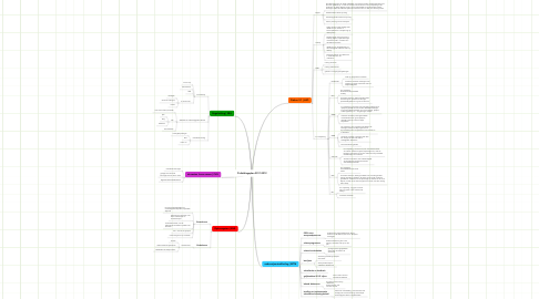 Mind Map: D afdelingsplan 2011-2012