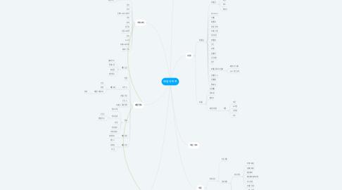 Mind Map: 배달의 민족