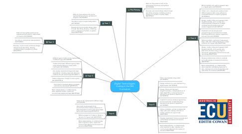 Mind Map: Digital Technologies- Coding in the WA Curriculum