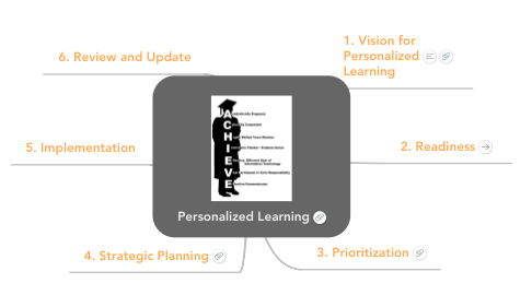 Mind Map: Personalized Learning