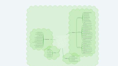 Mind Map: Manajemen Kinerja adalah suatu proses yang di rancang untuk meningkatkan individu, kelompok, dan organisasi yang digerakkan oleh manajer yang bersinerji dengan individu dan kelompok di dalam organisasi