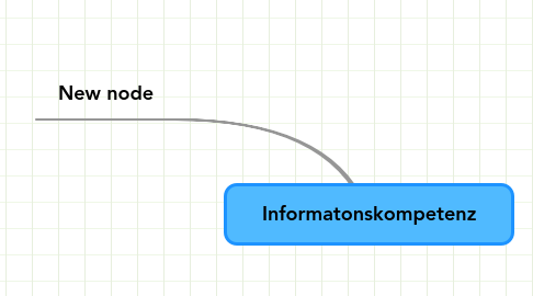 Mind Map: Informatonskompetenz