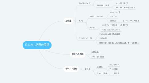 Mind Map: 花もみじ活用の展望